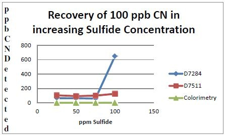 Cyanide recoveries obtained from solutions containing sulfide concentrations up to 100 ppm by three cyanide analysis methods.