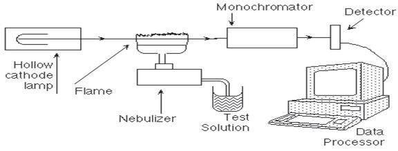 Figure 1 PerkinElmer Atomic Absorption Spectrometer