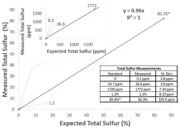 The Total Sulfur measurement as recorded on the MAX300-AIR. This data was gathered following a single-point calibration on a standard containing ~2000 ppm of H2S, COS, SO2, CS2 and methyl mercaptan. The system records a speciated analysis of the individual sulfur components in the mixture and calculates Total Sulfur in real-time for reporting purposes. For all components, the analyzer's dynamic range is linear from <1 ppm to 100%.
