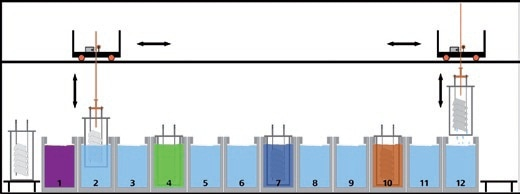Schematic diagram of the various process stages in electrogalvanization.