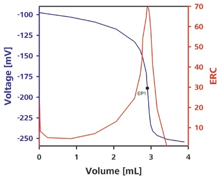 Typical titration curve for complexometric Zn2+ determination.
