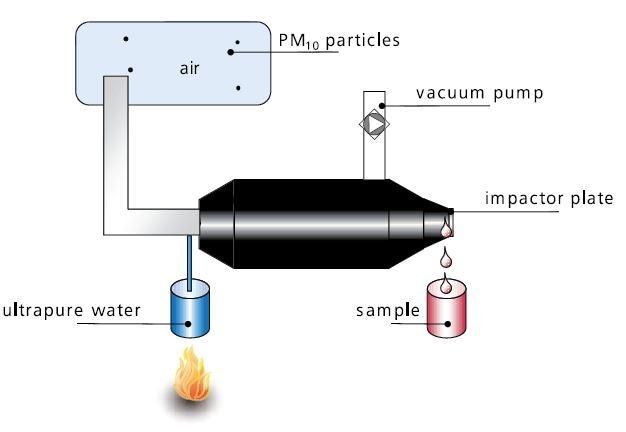 Determining Heavy Metals In Particulate Matter