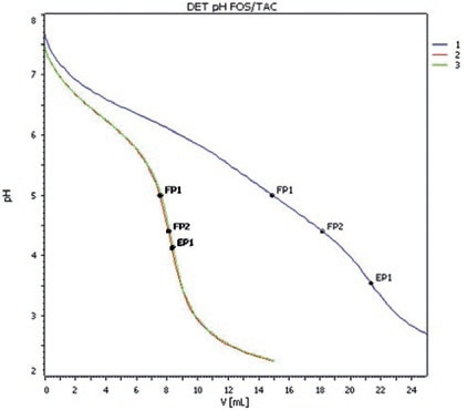 Titration curves of three digester samples obtained with the tiamo titration and automation software.
