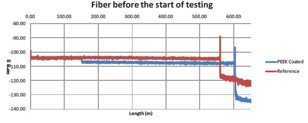 Reference data for the PEEK coated (blue) and reference fiber (red) prior to temperature and bend radii testing.