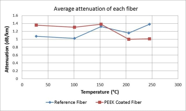 Graphical representation of the attenuation data from Table 4 for the reference and PEEK coated fiber optics during elevated temperature cycling. Temperatures are the average of the PEEK and reference fiber temperature measurements combined.