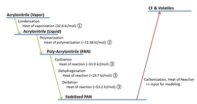 Estimation of heat of carbonization reaction of stabilized PAN fiber.