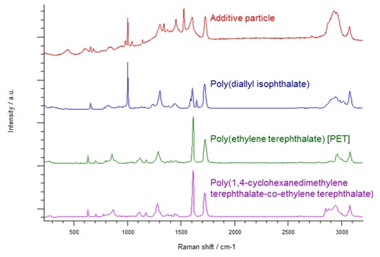 Comparison of the spectrum of the particle against the top three matching spectra from the Renishaw spectral database of polymers.