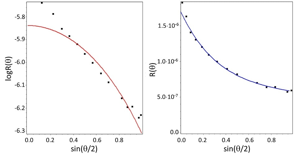 Angular distribution of scattered intensity for carbon nanotubes as determined by multi-angle light scattering (MALS), and fits to two shape models. Left: best fit to sphere model. Right: best fit to rod model. While the sphere model does not fit the data, the rod model does, indicating a half-length of 330 nm.  AnchorELS