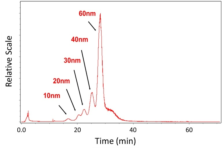 Fractionation and characterization of gold nanoparticles in aqueous solution with FFF and DLS.