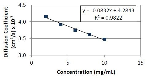 Diffusion coefficient as a function of concentration for Protein 1. The slope divided by the y- intercept yields a kD value of -1.9 x 10-2ml/mg.