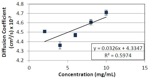 Diffusion coefficient as a function of concentration for Protein 2. The slope divided by the y- intercept yields a kD value of 7.5 x 10-2ml/mg.