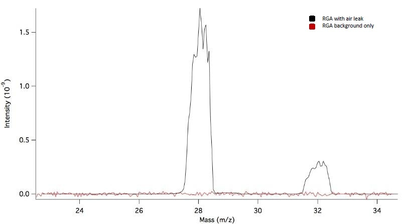 Example of the milliamp per Torr test that is performed to quantify the general sensitivity of a gas analyzer. This example shows the background spectra taken versus the 1 x 10-6 Torr spectra taken once an air leak was added to the system.