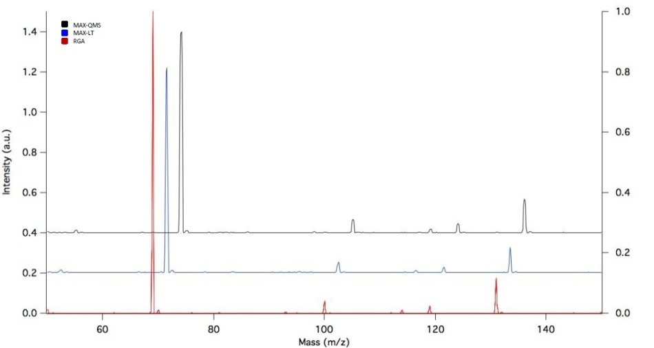 Waterfall plot of the three quad size spectra for the mass range from mass 50 to 150.