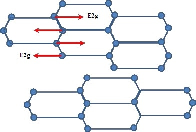 E2g vibrational mode of carbon atoms in one graphite layer