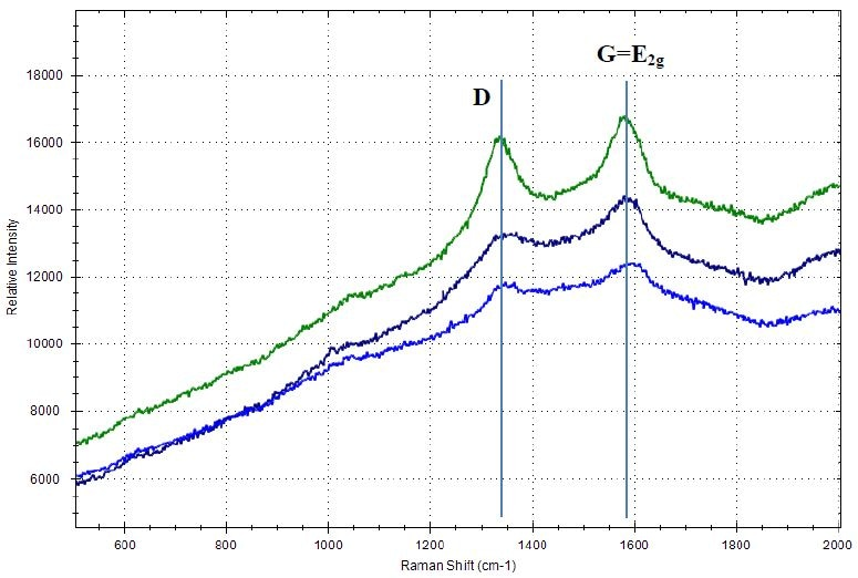 Raman spectra of carbon black materials with D-band and G-band