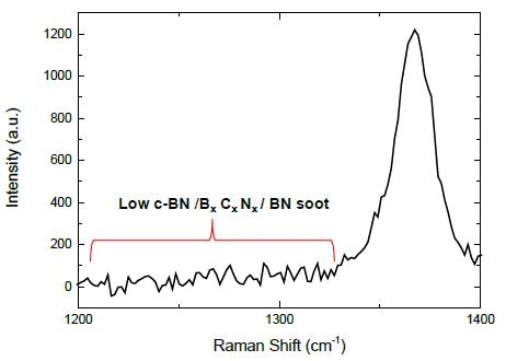 The absence of peaks from the cubic phase (c-BN), carbonated phase (Bx Cx Nx), and BN soot shows that the process can be well controlled with minimal contamination.