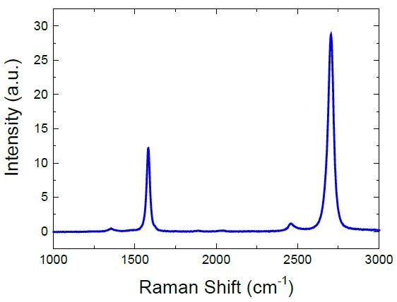 Raman spectroscopy revealed that the process resulted in the formation of a single layer of graphene.