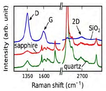 Standard Raman spectra of as-deposited NCG on sapphire, quartz, and SiO2 with 532nm laser excitation wavelength. All spectra clearly show D, G and 2D peaks at 1350, 1600, and 2690cm-1, respectively.