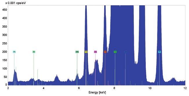 Micro-XRF sum spectrum calculated out of 30 spectra measured with a 15µm Ti filter.