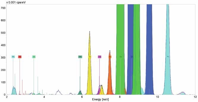 Deconvolution result of the Micro-XRF spectrum in Figure 4. Unlabeled peaks are diffraction peaks.