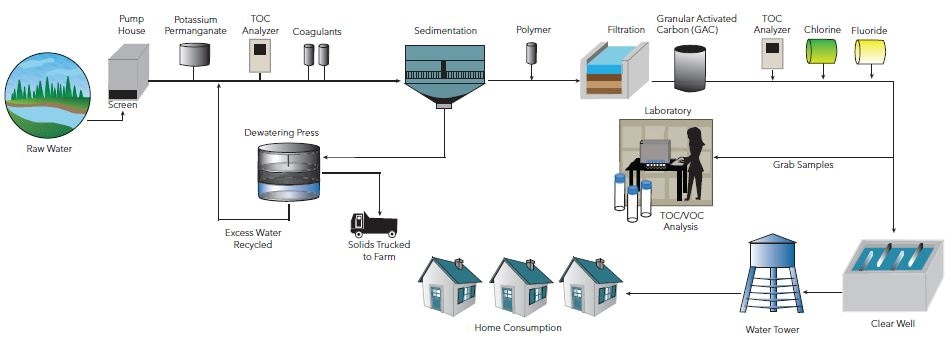Drinking Water Treatment Process With Online Toc Analysis