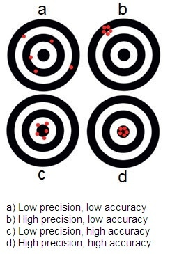 Illustration of the interplay between precision and accuracy