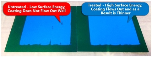 Conformal coating enhances surface energy, and thus surface wettability