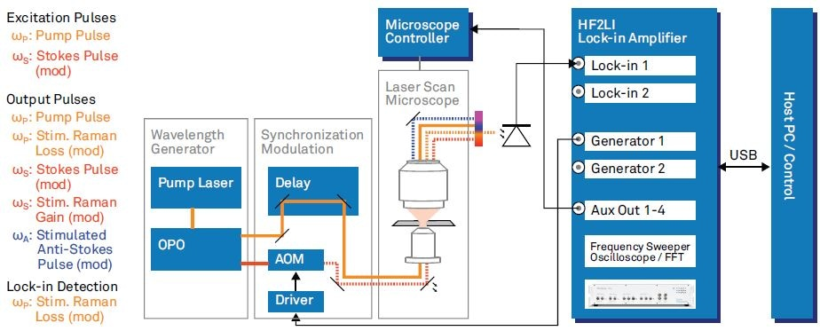 SRS microscope as used by Zhang et al [2] with parts related to backward fluorescence imaging omitted. The list on the left hand side mentions all the involved optical frequencies. Wavelength Generation: pump pulses generated with a femtosecond pump laser (repetition rate 80 MHz). Tunable pump (680 -  080 nm) and Stokes (1000 - 1600 nm) are provided by an optical parametric oscilla tor (OPO). Synchronization, Modulation: time synchronization of the pulse trains with a delay stage and intensity modulation at 5.4  MHz with an acousto optic modulator (AOM). Modulation carrier from HF2LI fed to driver. Laser Scan Microscope: microscope with laser steering controlled by the Microscope controller.