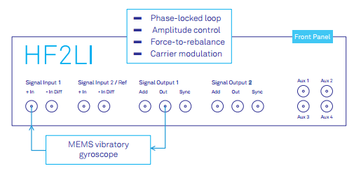 The Zurich Instruments HF2LI lock-in amplifier incorporates the infrastructure to perform basic resonator control as well as advanced gyroscope operation.