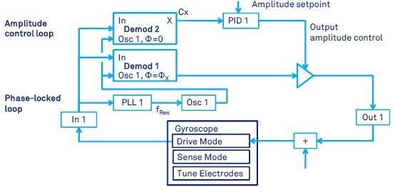 Gyroscope or general resonator drive-mode control by means of a phase locked loop and a PID controller for automatic gain control. The PLL keeps the resonator at its natural resonance frequency. The PID keeps fixed resonator amplitude.