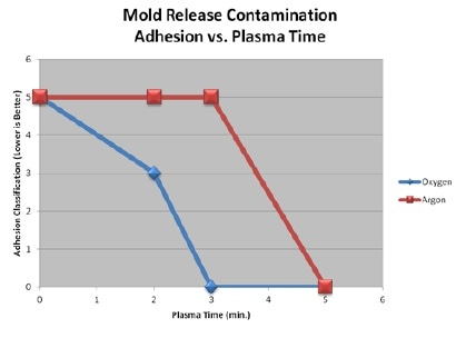 mold release contamination adhesion vs plasma time