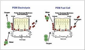 PEM electrolysis and PEM fuel cell