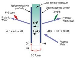 Proton Exchange Membrane (PEM) based water electrolysis hydrogen generators