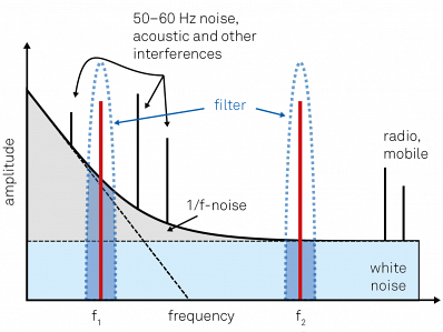 Qualitative noise spectrum of a typical experiment. The measurement frequency should be chosen in a region with small background, avoiding any discrete peaks coming from technical sources. In the example, f2 will yield better results than f2 for the same filter bandwidth, since it is located in a clean white noise region above the 1/f noise at low frequencies.