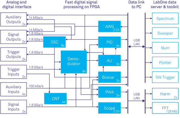 Block diagram showing the Zurich Instruments UHFLI