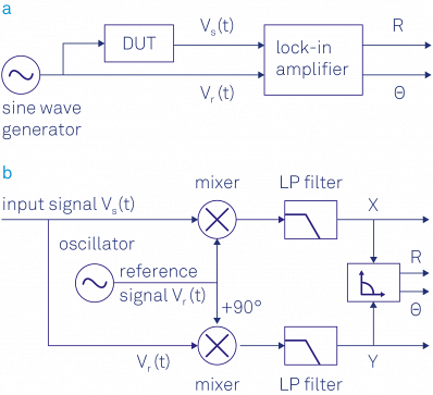 (a) Sketch of a typical lock-in measurement. A sinusoidal signal drives the DUT and serves as a reference signal. The response of the DUT is analyzed by the lock-in which outputs the amplitude and phase of the signal relative to the reference signal. (b) Schematic of the lock-in amplification: the input signal is multiplied by the reference signal and a 90° phase-shifted version of the reference signal. The mixer outputs are low-pass filtered to reject the noise and the 2ω component, and finally converted into polar coordinates.  AnchorSignal Mixing in the Time Domain