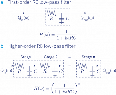 First-order RC filter and its transfer function formula. (b) Steeper roll-offs towards higher frequencies are achieved by stacking multiple RC filters. The transfer function results from a multiplication of each filter