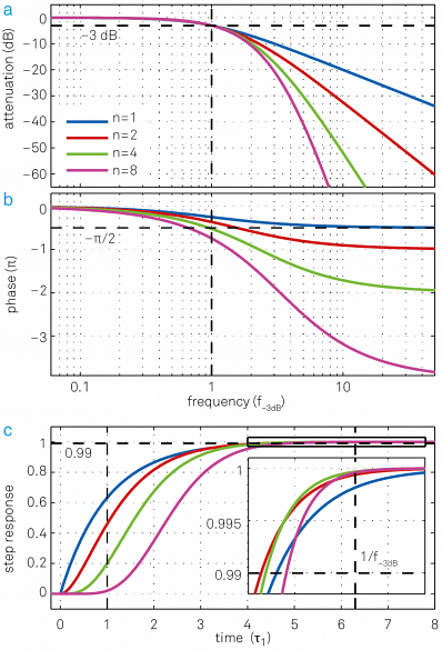 "Same set of plots as for Figure 7 but this time all filters have the same cut-off point f- 3dB but different time constants t = 0.16, 0.10, 0.069, 0.048. (a) Higher-order filters show a steeper roll-off towards higher frequencies. (b) Higher-order filters have larger phase delays, which can be detrimental for feedback applications. (c) Step response as a function of time in units of the time constant t 1 of the first-order filter. Though lower-order filters respond more quickly to changes of the input signal at the beginning, this advantage decreases over time and at some point higher-order filters even ""overtake"" lower-order filters, as seen in the inset."