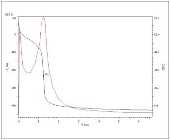 Potentiometric determination of TAN (blue = titration curve, pink = ERC)