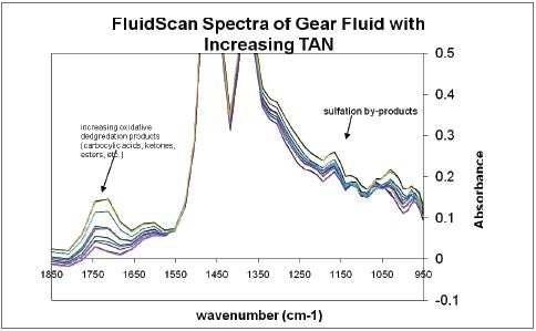 The FluidScan spectra show an increase in the oxidation and sulfation byproducts with increasing TAN for gear oils.