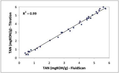 Comparison of FluidScan TAN measurements with Titration TAN measurements shows excellent correlation.
