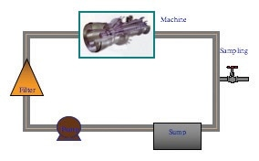 Simplified Machinery Oil Path.