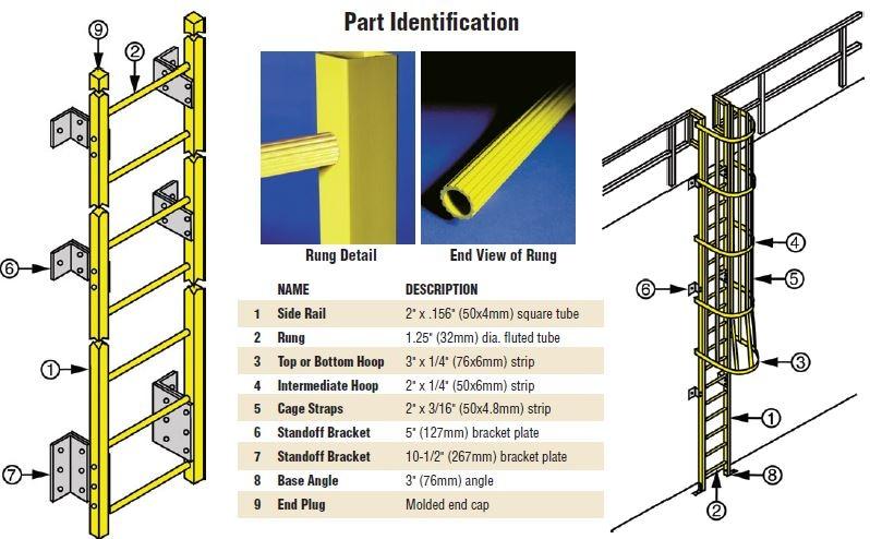 using strongwell u2019s safrail fiberglass to design ladders and rails