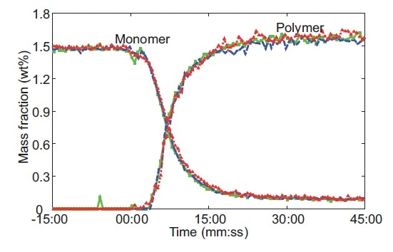 Raman-predicted monomer conversion and polymer formation from three replicates of a microgel reaction performed at 60 °C