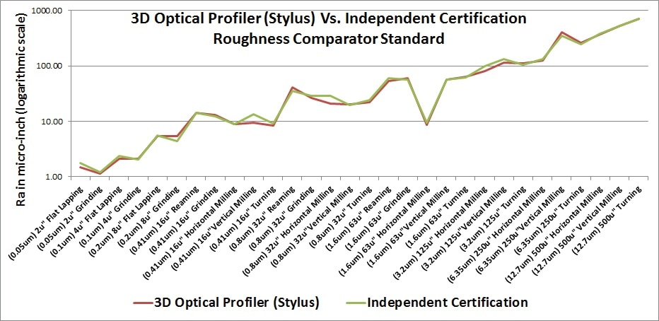 Optical stylus measurement versus independent certification.