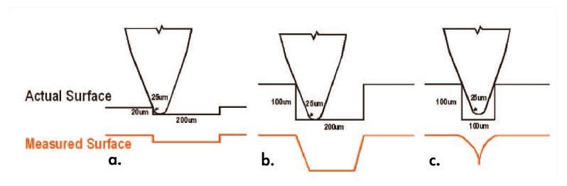This 25 µm tip easily measures larger trenches (a), but cannot accurately measure the width (b) and height (c) as the trench aspect ratio increases.