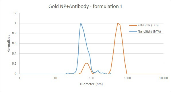 Comparison of gold nanoparticle and antibody mixture measurements by DLS (red) and NTA (blue).