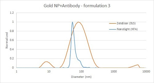 Comparison of gold nanoparticle and antibody mixture measurement by DLS (red) and NTA (blue) - with free antibody detected by DLS only.