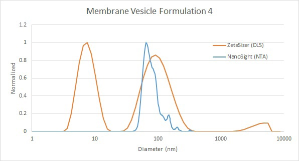 Comparison of membrane vesicle analysis by DLS (red) and NTA (blue) - with free lipid picked up by DLS.