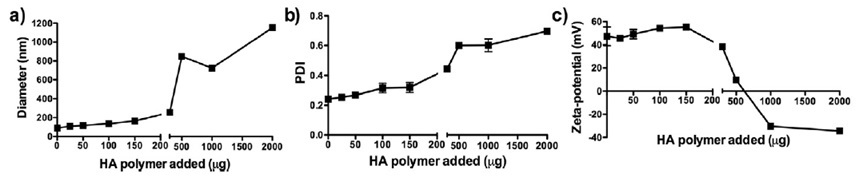 DLS characterization of liposomes with varying amounts of HA polymer: a) z-average size; b) PDI; c) zeta potential.